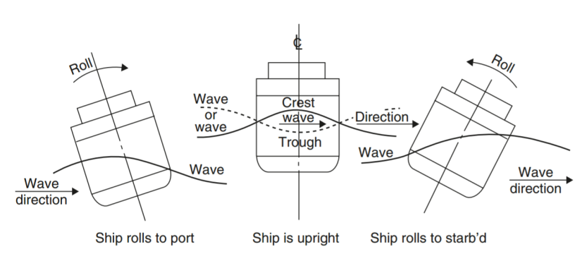 SYNCHRONOUS ROLLING OF SHIP – MEO EXAMS PREPARATION