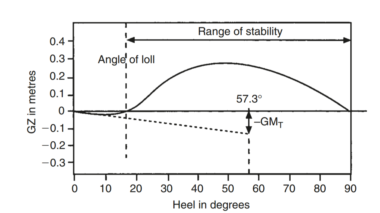 statical stability An investigation of the elements which contribute to statical and dynamical stability, and of the effects of variation in those elements: ntrs full-text.