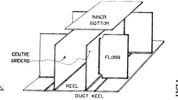 Type of keel – MEO EXAMS PREPARATION